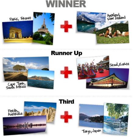 iMasTravel Prizes